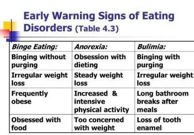Early Warning Signs of Eating Disorder