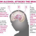 Does Alcohol Abuse Have Any Negative Effects On The Brain?