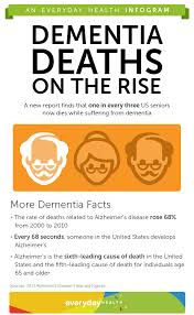 Alzheimer Disease Death, Know Better