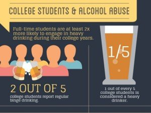 Learn More About College Alcohol Abuse Today