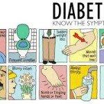 Diabetes Symptoms, Understand Better