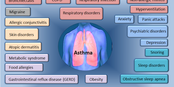 Living With Asthma: Top Tips For Managing Your Symptoms