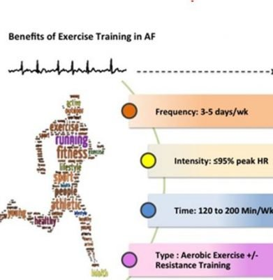 Atrial Fibrillation Exercise