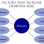 What Are The 6 Stages Of Dementia?