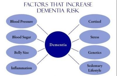 Factors That Increase The Risk Of Dementia