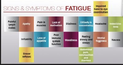 Signs and Symptoms of Fatigue