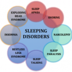 What Are The Most Common Types Of Sleep Disorders?